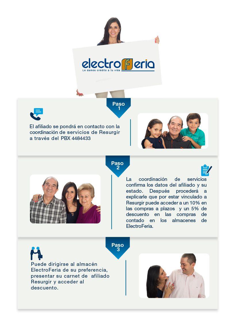 electro-feria-resurgir